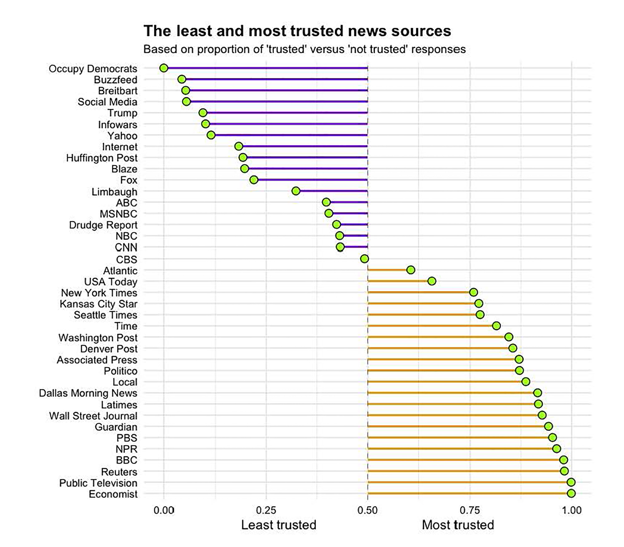 Most trusted news sources in the communications industry